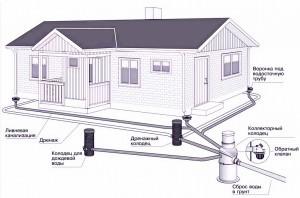 Линейная схема монтажа ливневой канализации